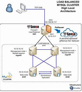 How To Configure A Load Balanced Mysql Cluster With