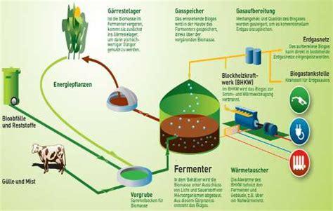 Wie Entsteht Biogas by Was Ist Biogas Alles Wissenswerte Zu Biogas