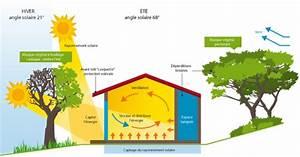 Maison Bioclimatique Passive : les principes de base d une conception bioclimatique ~ Melissatoandfro.com Idées de Décoration