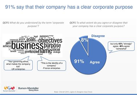 91% Say That Their Company