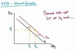 Income Elasticity Of Demand  U2014 Mr Banks Tuition