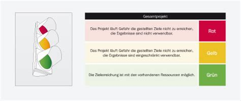 projektcontrolling projektmanagement handbuch