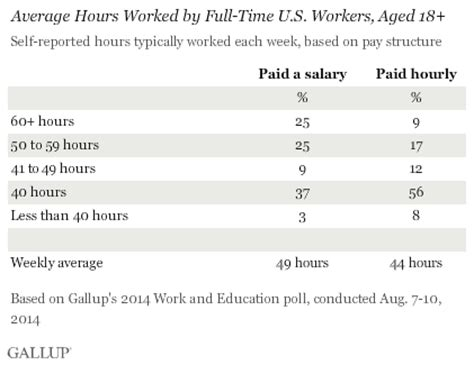 How Many Years Of Work Do You Put On A Resume by Nov 19 What Working Hours Actually Does To Your