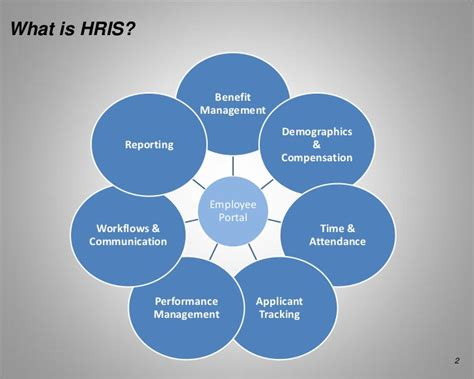 components  human resource information systems hris