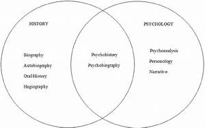 Locating Psychobiography At The Intersection Of History