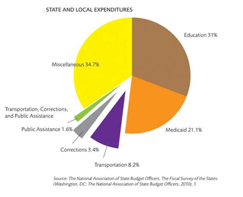 Where Do Governments Spend Money?  Mercatus Center