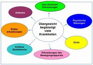 Übergewicht fettleibigkeit