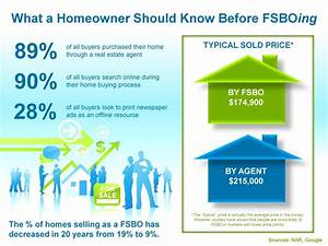 6 reasons why you need a real estate agent in today39s for Fsbo flyers for realtors letters for fsbos