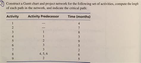 solved a project network is solved those problems should solved using microsoft proje