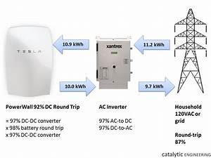 Top Ten Facts About Tesla U2019s  350  Kwh  Dc  Powerwall