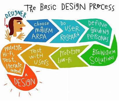 Process Basic Service Graphic Graphics Web Quotes