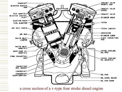 Mechanical Science 2 Diesel Engine