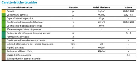 Peso Specifico Della Ghiaia by Costruire In Terra Cruda Tecnologia E Applicazioni