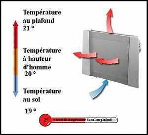 Chauffage Panneau Rayonnant : panneau rayonnant principe de fonctionnement ~ Edinachiropracticcenter.com Idées de Décoration