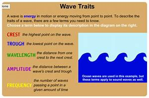 Wave Traits