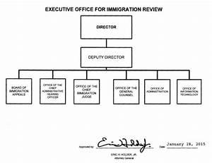 Organization  Mission And Functions Manual  Executive