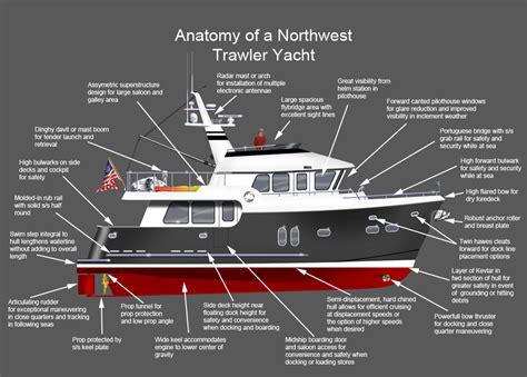 Boat Hull Anatomy by The Anatomy Of A Northwest Trawler