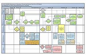 Best Photos Of Visio Process Flow Chart Template