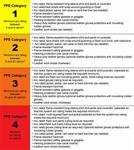 Nfpa 70e arc flash tablee new ppe category tables youtube for Arc flash categories