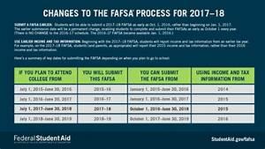 Fafsa Refund Schedule 2017 Financial Aid Refund