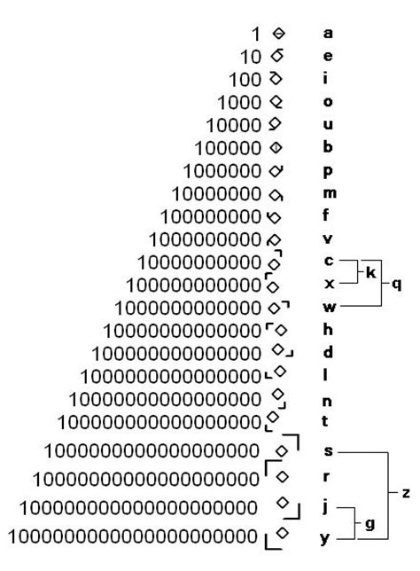 binary code for letters 24 best visual binary code images on alpha bet 46824
