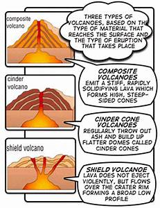 three types of volcanoes   Although many volcanoes are ...