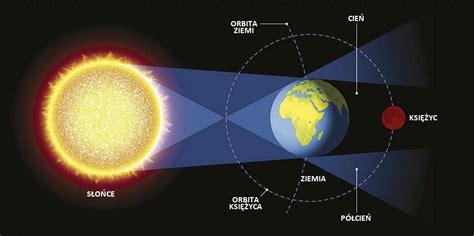 Tylko część księżyca przechodzi przez cień ziemi. To już dziś! Nie przegap! Jak, gdzie i kiedy zobaczyć całkowite zaćmienie Księżyca i opozycję ...