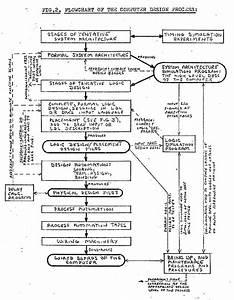 Computer Design Process