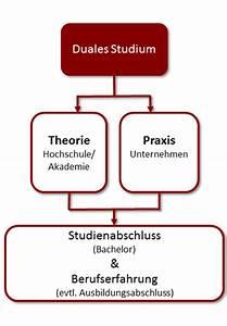Duales Studium Management : duales studium internationales management ~ Jslefanu.com Haus und Dekorationen