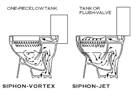 phil arch review types of water closet