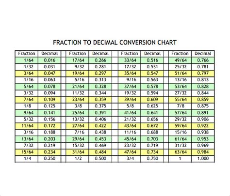 sample decimal  fraction chart  documents