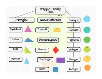 shape poster polygon family tree flow chart freebie