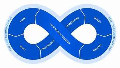 Devops Principles Practices Engineer Role Cycle Tools
