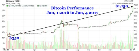 If you are new to bitcoin, check out we use coins and bitcoin.org. Bitcoin Moonshots to $1,150, Doubling in Past Six Months ...