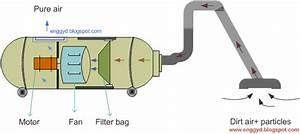 Engineers Guide  Vacuum Cleaner  Working Principle  Design