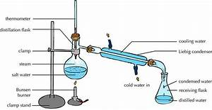 Difference Between Fractional Distillation And Simple