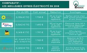 Comparatif Tarifs électricité : comparatif les meilleures offres lectricit en 2018 ~ Medecine-chirurgie-esthetiques.com Avis de Voitures