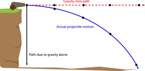 Projectile Motion Foundation