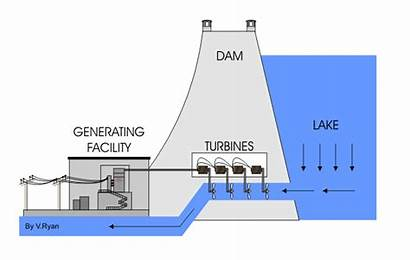 Hydroelectric Hydro Energy Power Hydroelectricity Micro Turbine
