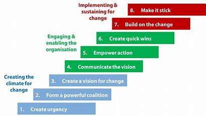 Change Kotter Steps Leading Process Managing Choices