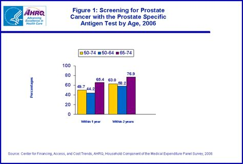 statistical brief 233 screening for cancer with the specific antigen test