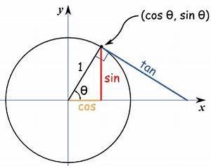 Sin Cos Tan Winkel Berechnen : unit circle ~ Themetempest.com Abrechnung