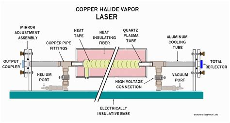 Home-built Copper Chloride (cucl) And