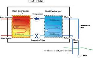 Water Source Heat Pump Vs Air Source Heat Pump Photos