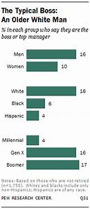 Why it's Great to Be the Boss | Pew Research Center