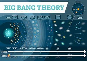 Best Big Bang Illustrations  Royalty