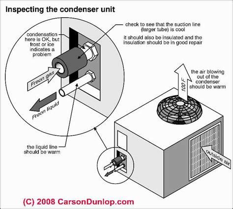 air conditioner repair dehumidification of indoor air