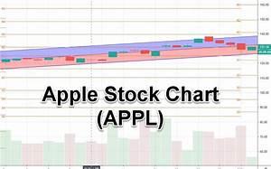 5 Reasons To Buy Apple Stock Appl 2021
