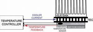 Thermistor Basics  U2013 Wavelength Electronics