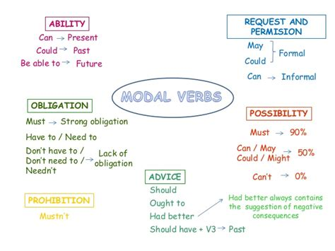 Each modal verb can have more than meaning which. Modal verbs